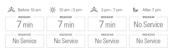 Approximate weekday frequencies. Before 10 am: 7 minutes; from 10 am to 3 pm: 7 minutes; from 3 pm to 7 pm: 7 minutes; after 7 pm: No Service. There is no weekend service.