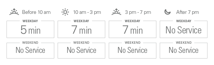 Approximate weekday frequencies. Before 10 am: 5 minutes; from 10 am to 3 pm: 6.5 minutes; from 3 pm to 7 pm: 7 minutes; after 7 pm: No Service. There is no weekend service.