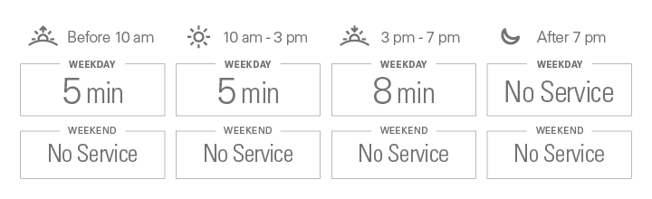 Approximate weekday frequencies. Before 10 am: 5 minutes; from 10 am to 3 pm: 5 minutes; from 3 pm to 7 pm: 8 minutes; after 7 pm: No Service. There is no weekend service.
