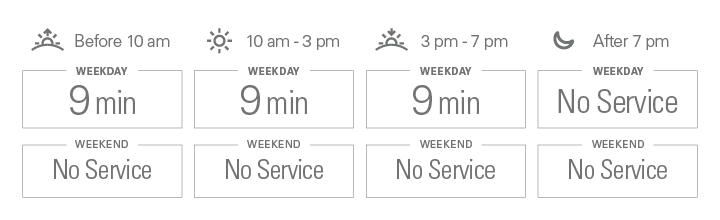 Approximate weekday frequencies. Before 10 am: 9 minutes; from 10 am to 3 pm: 9 minutes; from 3 pm to 7 pm: 9 minutes; after 7 pm: No Service. There is no weekend service.