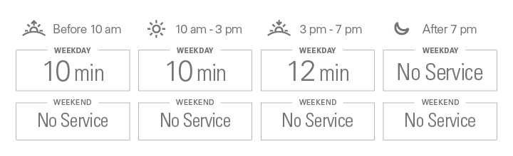 Approximate weekday frequencies. Before 10 am: 10 minutes; from 10 am to 3 pm: 10 minutes; from 3 pm to 7 pm: 12 minutes; after 7 pm: No Service. There is no weekend service.