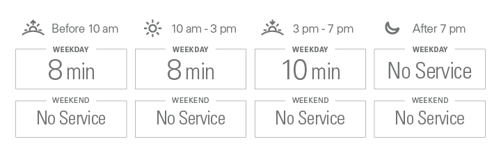 Approximate weekday frequencies. Before 10 am: 8 minutes; from 10 am to 3 pm: 8 minutes; from 3 pm to 7 pm: 10 minutes; after 7 pm: No Service. Approximate weekend frequencies. Before 10 am:  minutes; from 10 am to 3 pm:  minutes; from 3 pm to 7 pm:  minutes; after 7 pm:  minutes.
