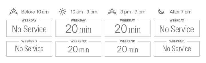 Approximate weekday frequencies. Before 10 am: to minutes; from 10 am to 3