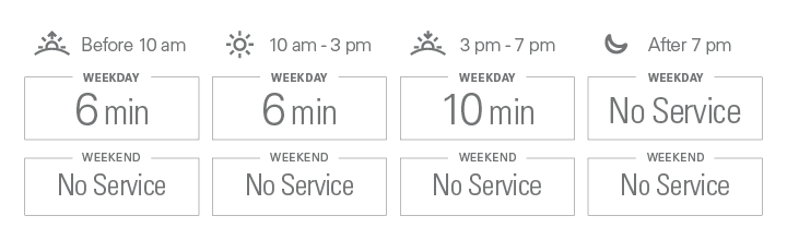 Approximate weekday frequencies. Before 10 am: 6 minutes; from 10 am to 3 pm: 6 minutes; from 3 pm to 7 pm: 10 minutes; after 7 pm: No Service. There is no weekend service.