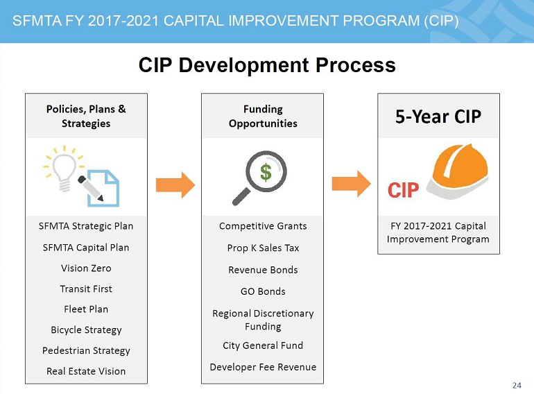 Presentation graphic showing the CIP development process