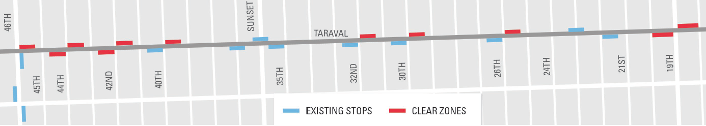 Graphic of Taraval Street in San Francisco, showing red rectangles for new clear zones and light blue ones for existing transit stops.