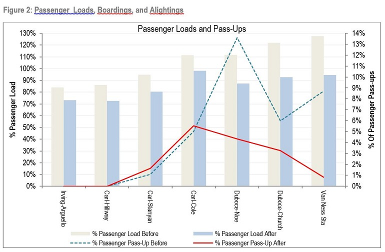 "Bar and line graph shows passenger ""loads"" and pass-ups."