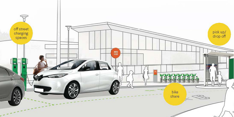 "An illustration of a curbside transportation ""hub"" area that includes a bike-share station, an area for self-driving vehicle pick-up and drop-offs, and electric vehicle charging spaces."