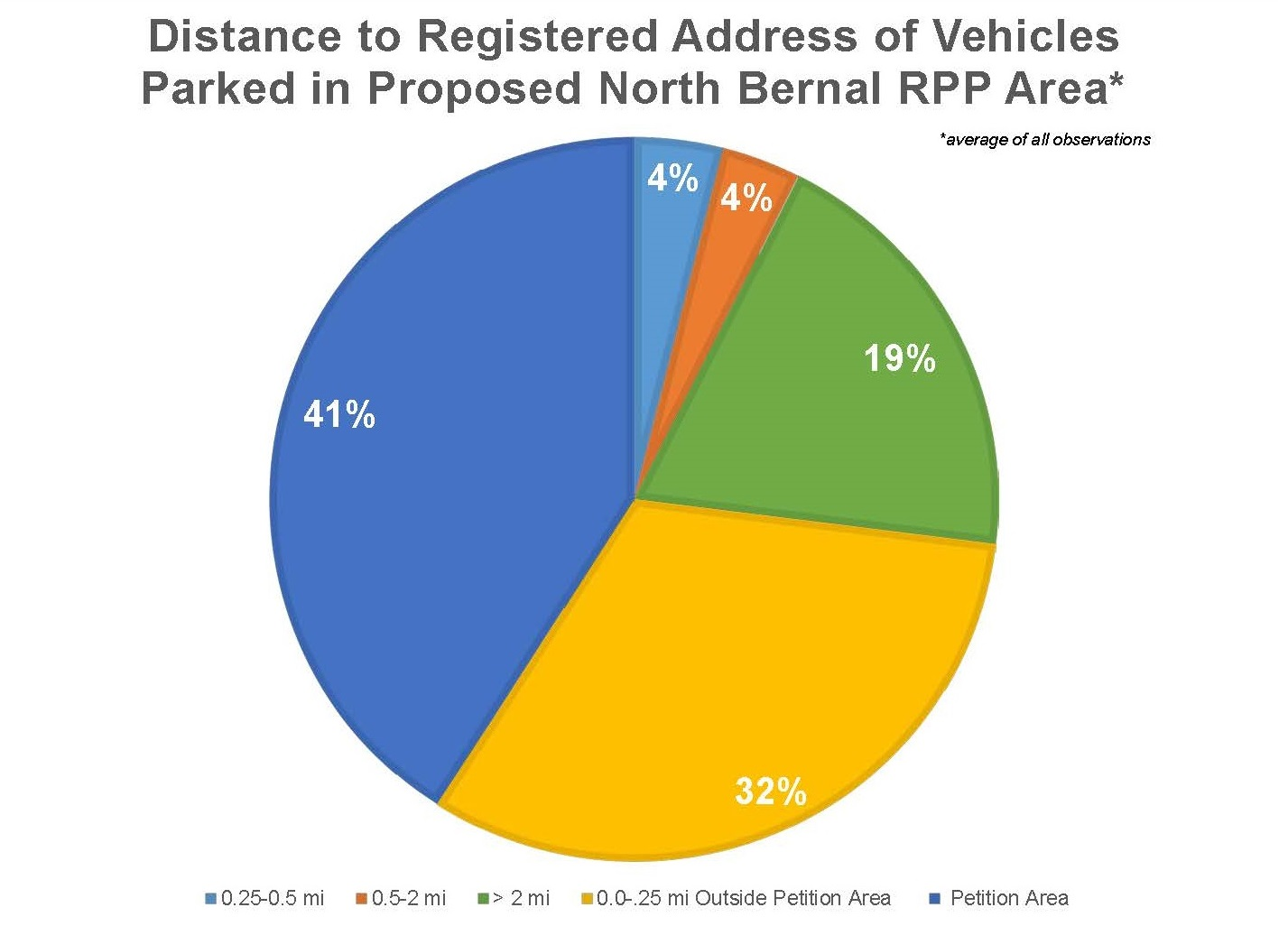 Distance to Registered Address of Vehicles Parked in Proposed North Bernal RPP Pilot Area