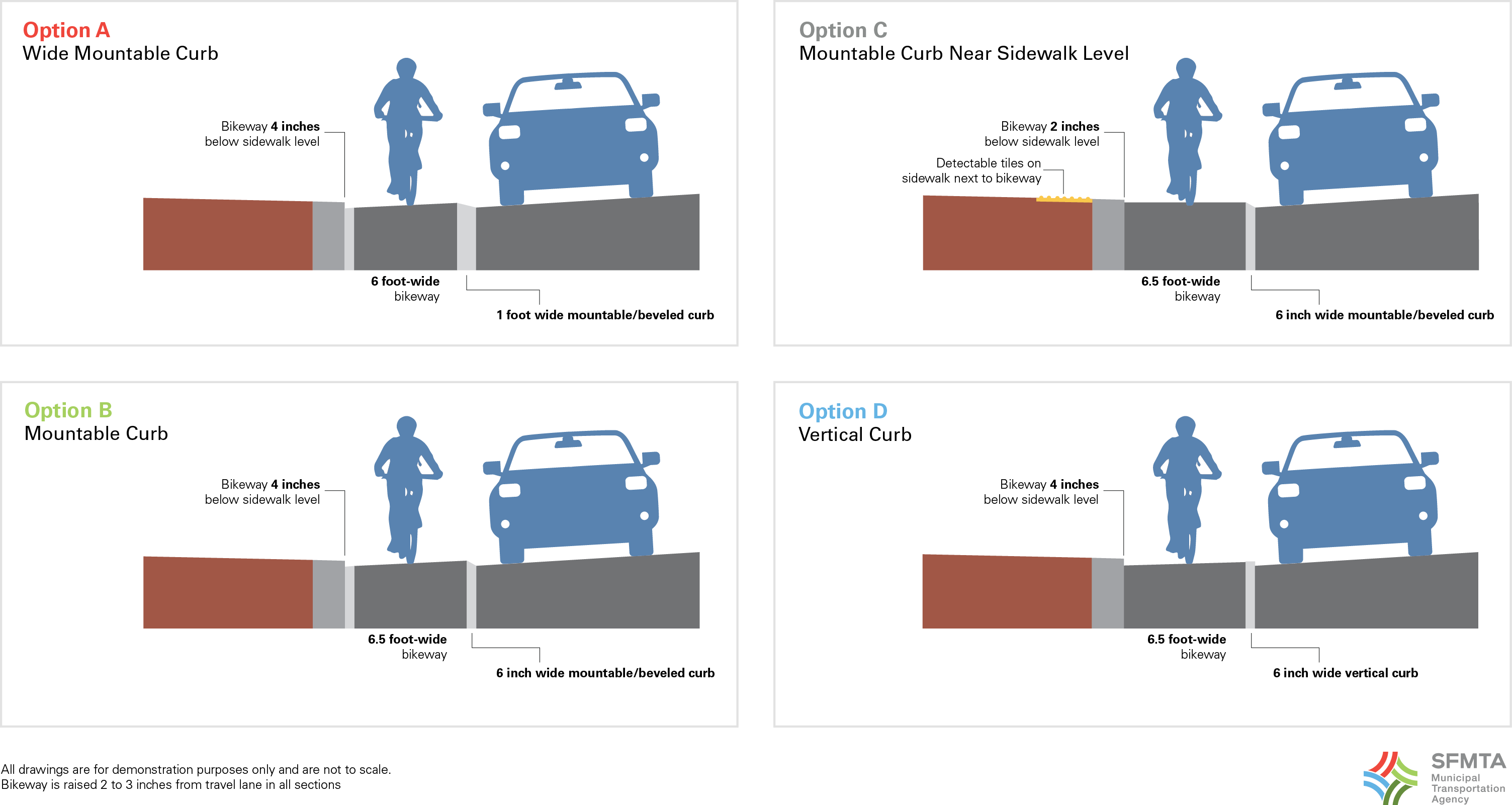 Diagrams of the four slightly different raised bikeway designs under evaluation
