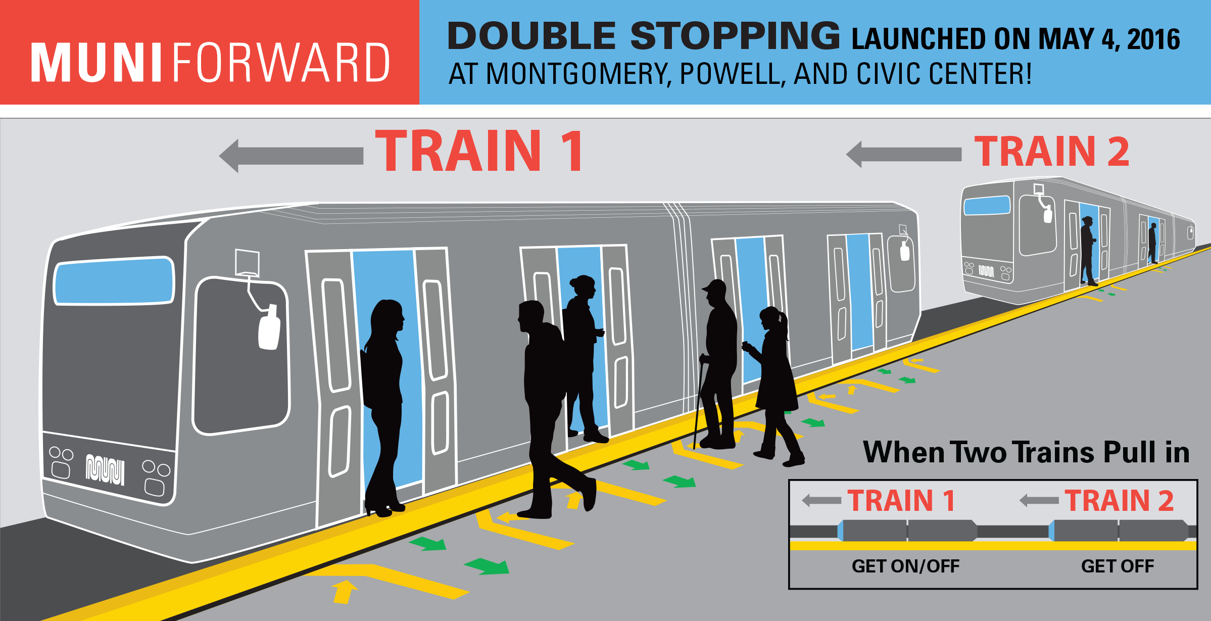 Illustration of how double stopping works at Muni Metro stations.
