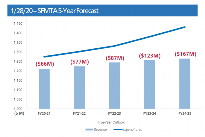 Structural deficit of the SFMTA budget. Accessible version available from within the blog post.