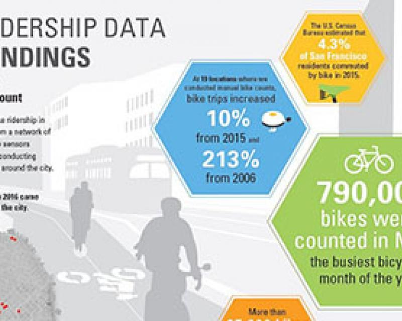 2016 Bicycle Ridership Data