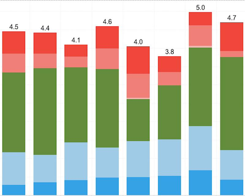 graphic image of a bar graph with blue, green, red, and pink colors