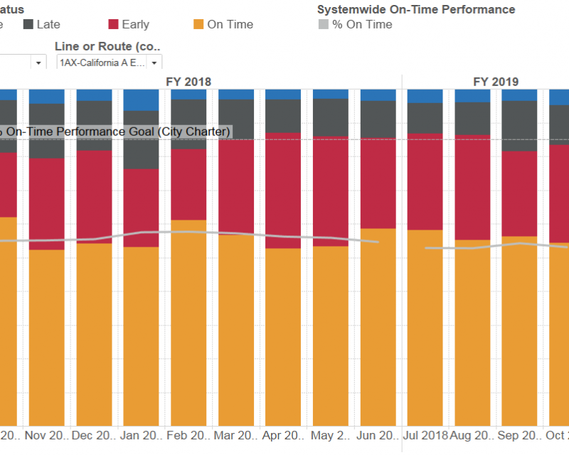 Excerpt of graph of Percentage of on-time performance