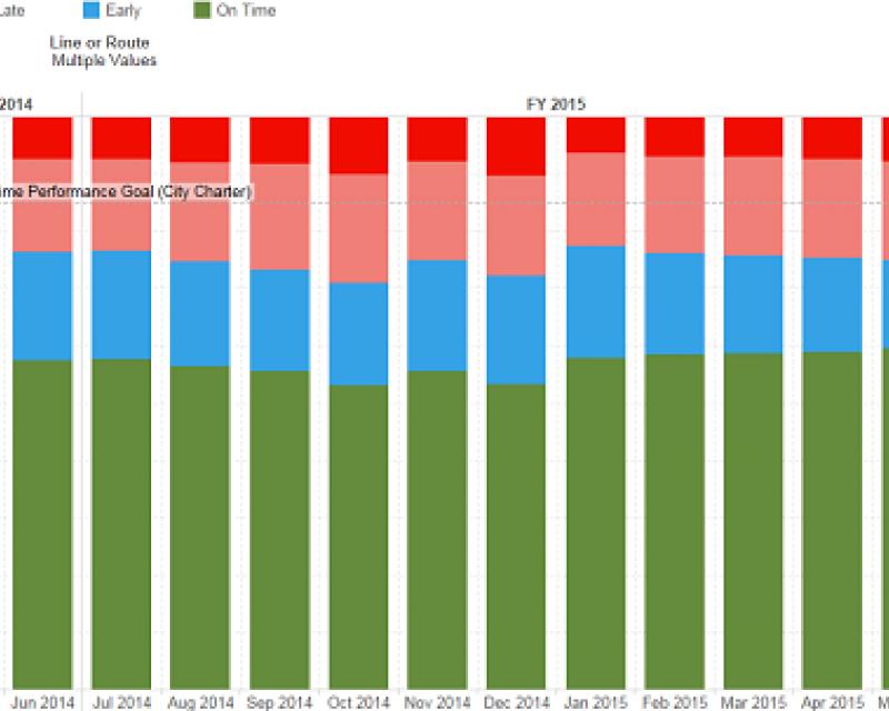 example metrics chart