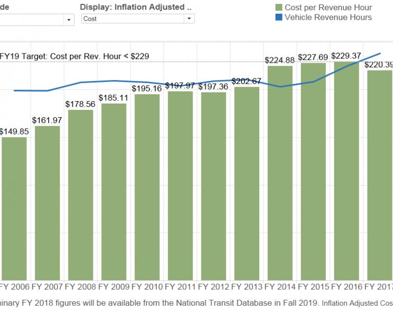 Excerpt of Average annual transit cost per revenue hour graph