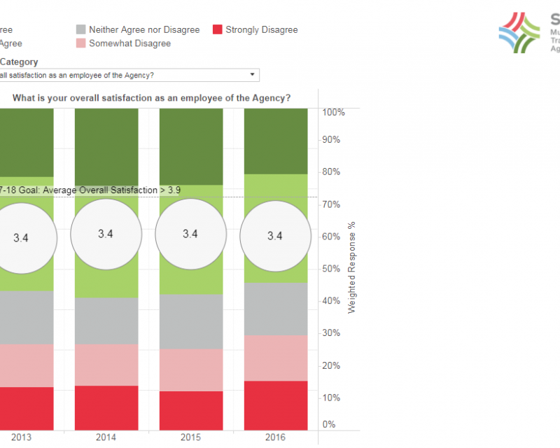 Image of Employee rating: Overall satisfaction graph