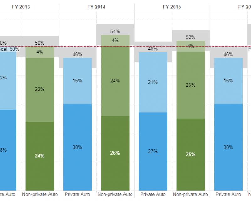 Excerpt of graph of Non-private auto mode share