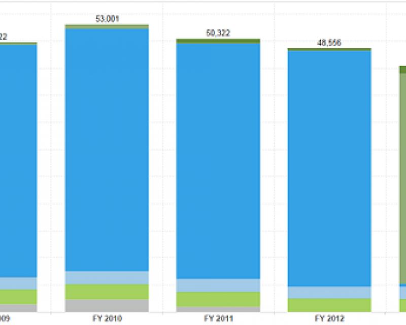 Excerpt of SFMTA carbon footprint graph