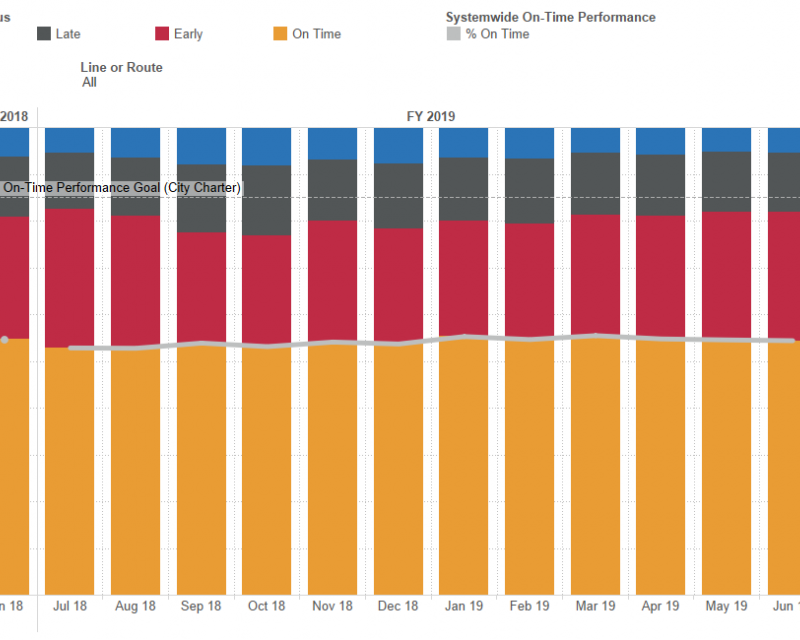 SFMTA Strategic Plan Performance Metrics