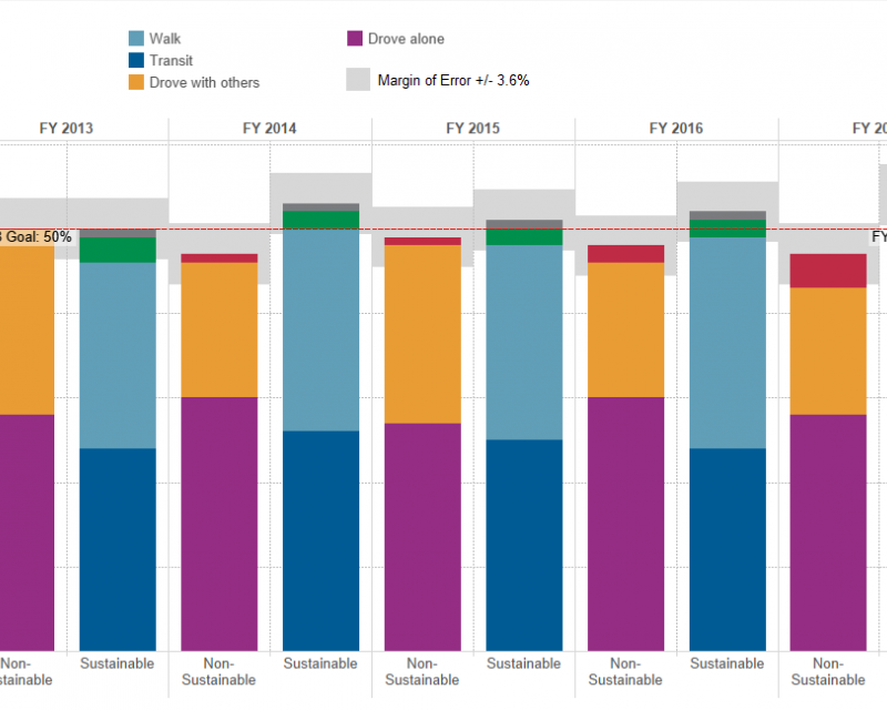 Excerpt of graph of Sustainable transportation mode share