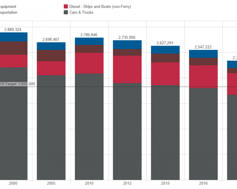 Excerpt of graph Transportation sector carbon footprint (metric tons CO2e)