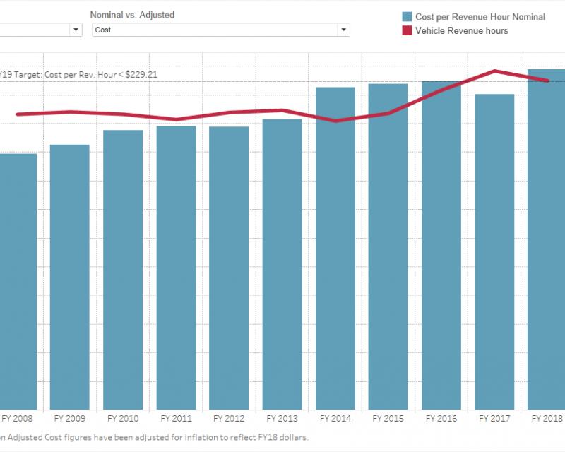 Excerpt of graph Muni cost per revenue hour