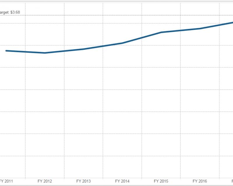 Expert of graph of Muni cost per unlinked trip
