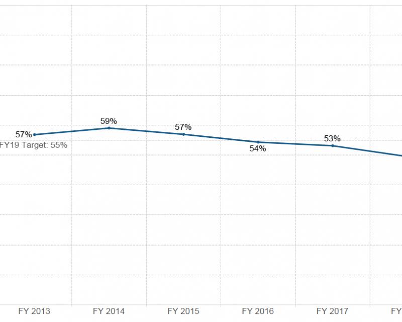 Excerpt of Employee rating: Overall satisfaction graph
