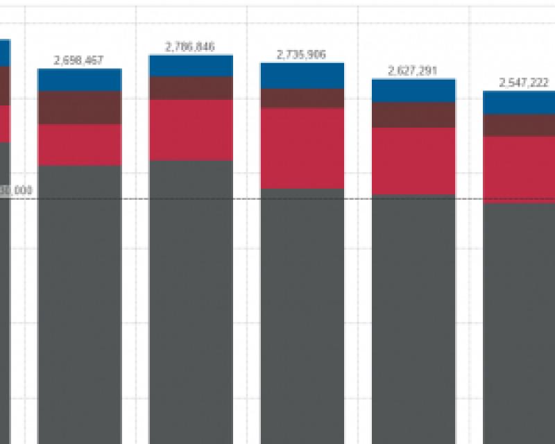 Transportation sector carbon footprint (metric tons CO2e)