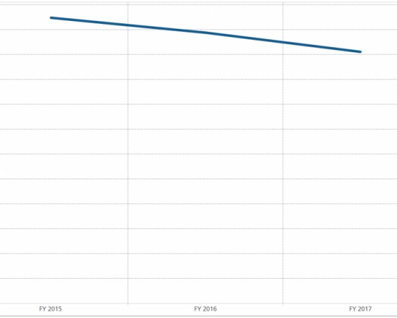 cost per recovery ratio graph