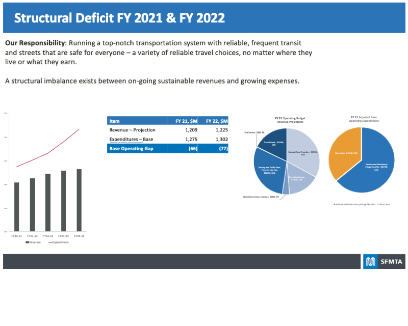 Board highlighting the structural deficit fiscal years 2021 & 2022