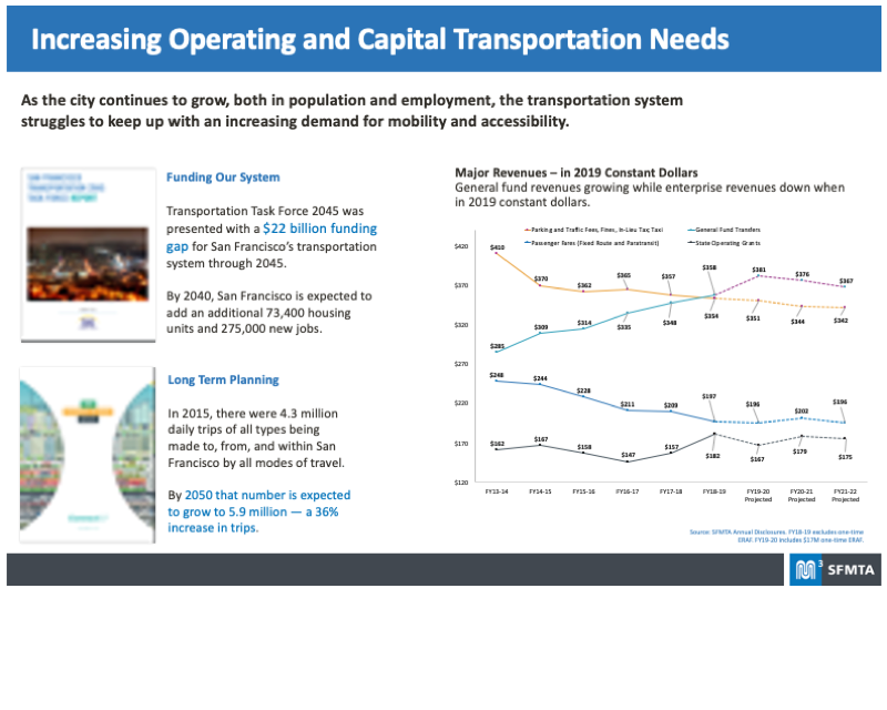 Board representing the Increasing Operating and Capital Transportation Needs