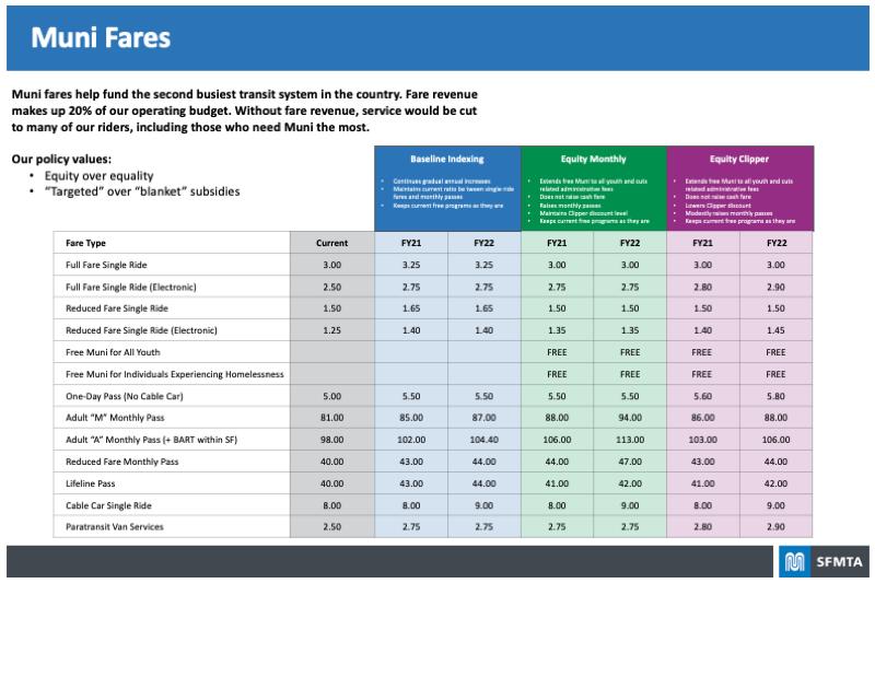 Board highlighting proposed Muni Fares